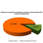 Población ocupada por actividad económica