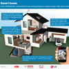 Smart Home / @ ABB, Bosch, Cisco y LG